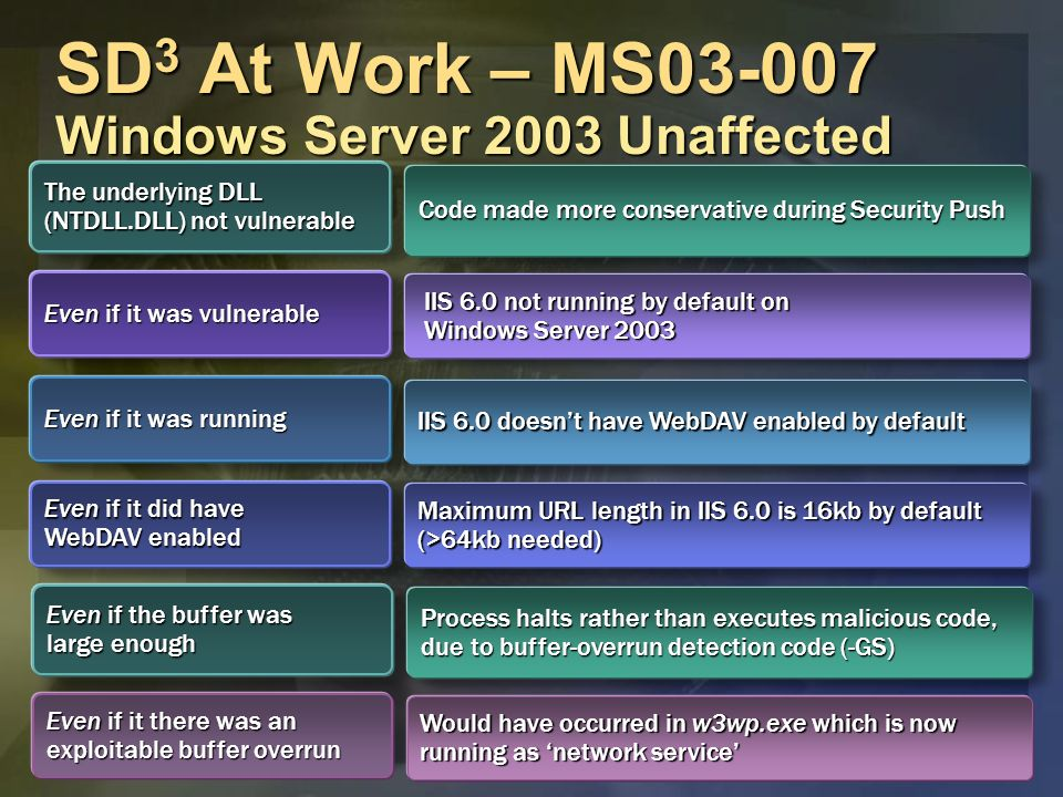 SD 3 At Work – MS03-007 Windows Server 2003 Unaffected The underlying DLL (NTDLL.DLL) not vulnerable Code made more conservative during Security Push Even if it was running IIS 6.0 doesnt have WebDAV enabled by default Even if it did have WebDAV enabled Maximum URL length in IIS 6.0 is 16kb by default (>64kb needed) Even if it was vulnerable IIS 6.0 not running by default on Windows Server 2003 Even if it there was an exploitable buffer overrun Would have occurred in w3wp.exe which is now running as network service Even if the buffer was large enough Process halts rather than executes malicious code, due to buffer-overrun detection code (-GS)