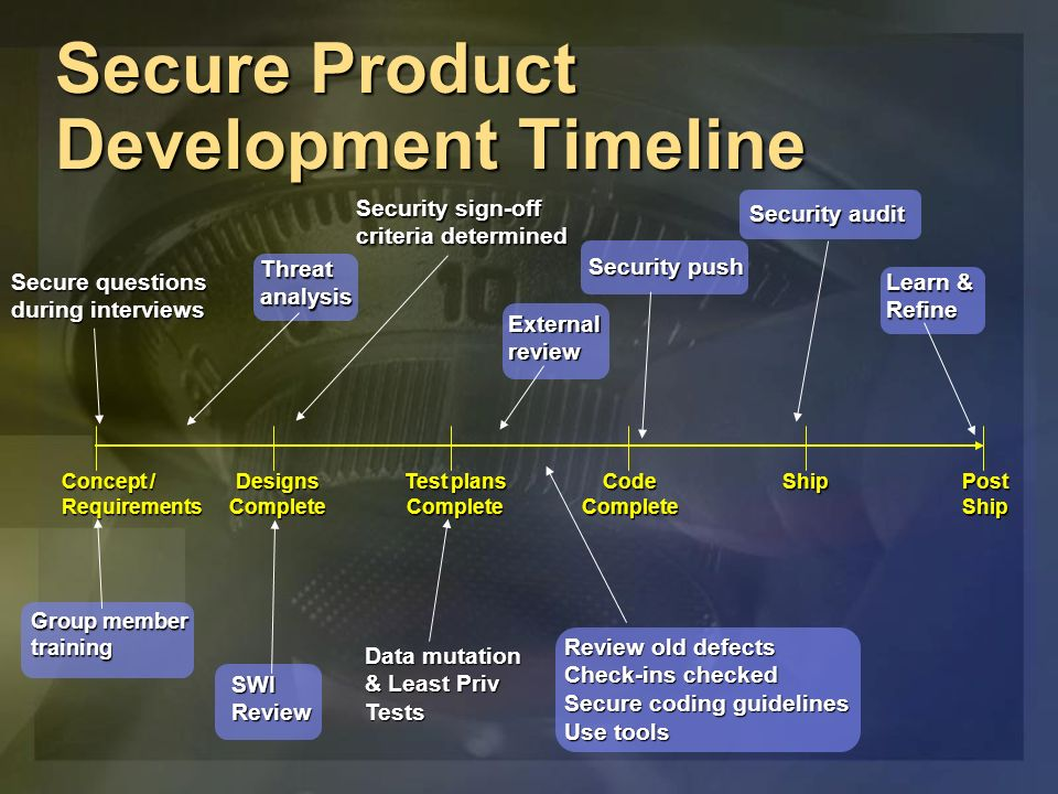 Coding to a Threat Model Threat models help you determine the most dangerous portions of the application Threat models help you determine the most dangerous portions of the application Prioritize security push efforts Prioritize security push efforts Prioritize on-going code reviews Prioritize on-going code reviews Help determine the defense mechanisms to use Help determine the defense mechanisms to use Determine data flow Determine data flow All input is evil, until proven otherwise All input is evil, until proven otherwise