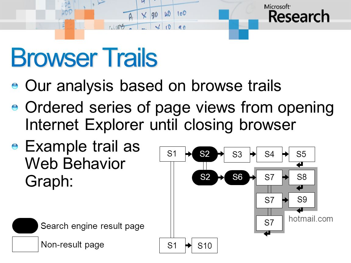 Our analysis based on browse trails Ordered series of page views from opening Internet Explorer until closing browser Example trail as Web Behavior Graph: S2 S3 S4 X S7 S8 S9 S7 S10 S1 S5 S1 hotmail.com S2 S6 Non-result page Search engine result page