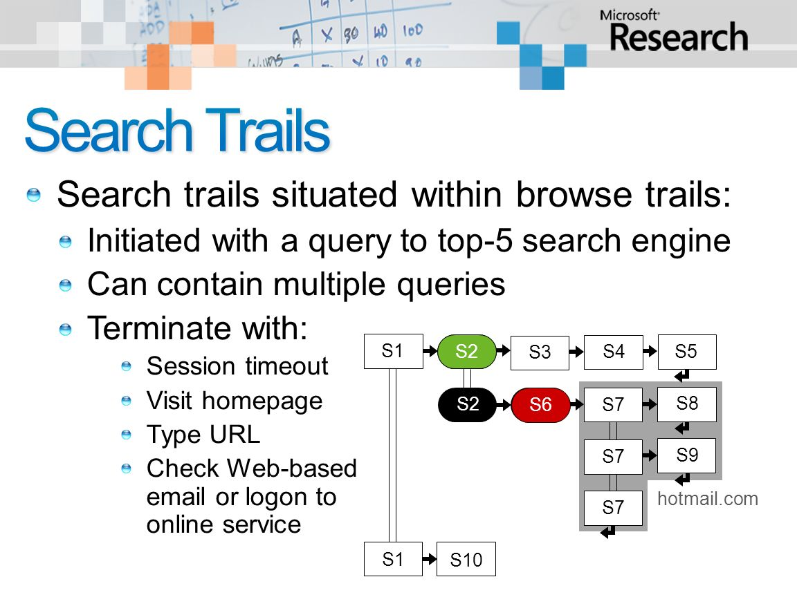 Search trails situated within browse trails: Initiated with a query to top-5 search engine Can contain multiple queries Terminate with: Session timeout Visit homepage Type URL Check Web-based  or logon to online service S2 S3 S4 X S7 S8 S9 S7 S10 S1 S5 S1 hotmail.com S2 S6