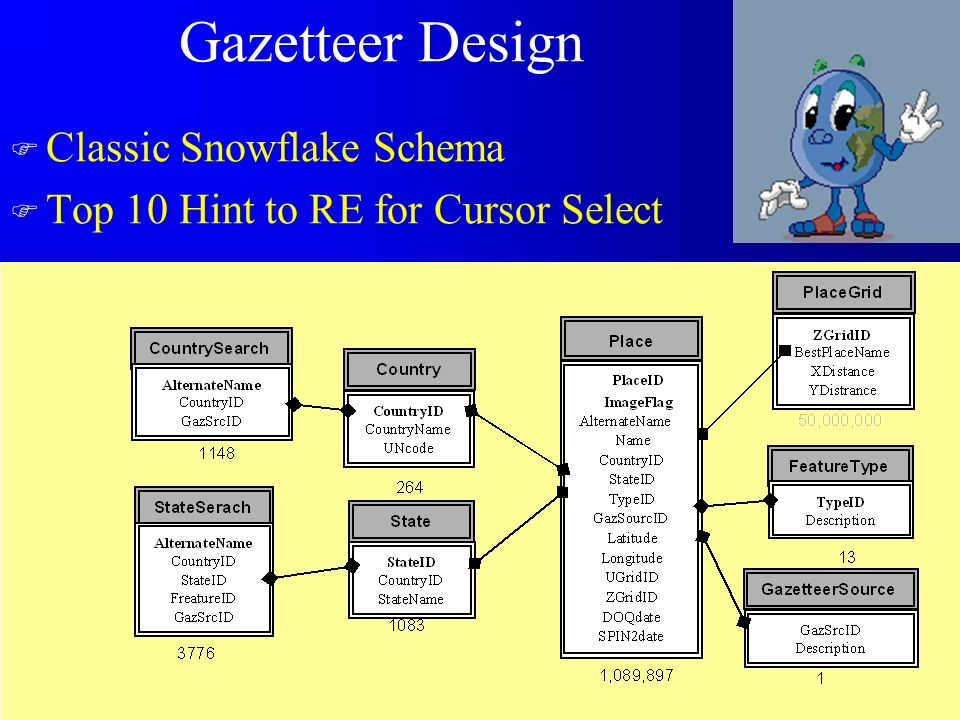 Gazetteer Design F Classic Snowflake Schema F Top 10 Hint to RE for Cursor Select