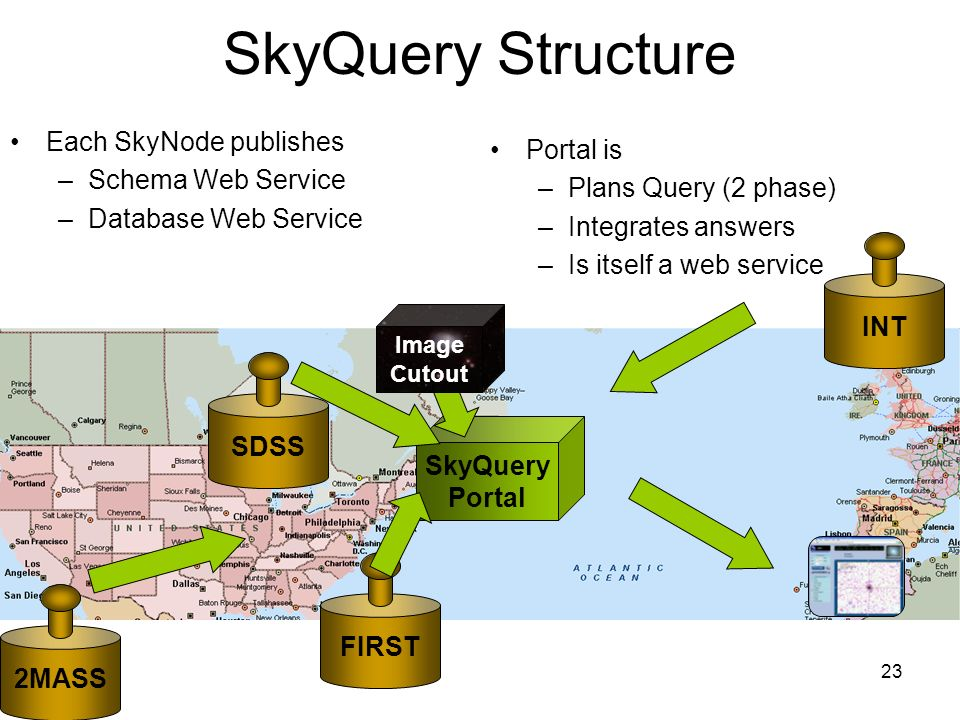 23 2MASS INT SDSS FIRST SkyQuery Portal Image Cutout SkyQuery Structure Each SkyNode publishes –Schema Web Service –Database Web Service Portal is –Plans Query (2 phase) –Integrates answers –Is itself a web service