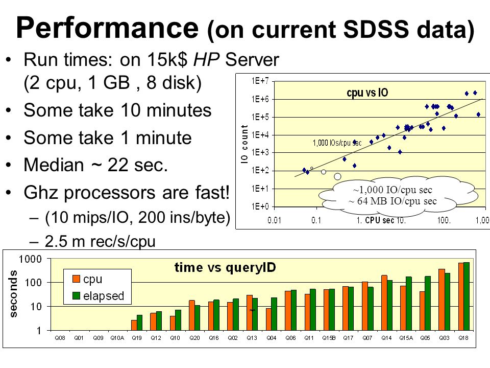 42 Performance (on current SDSS data) Run times: on 15k$ HP Server (2 cpu, 1 GB, 8 disk) Some take 10 minutes Some take 1 minute Median ~ 22 sec.