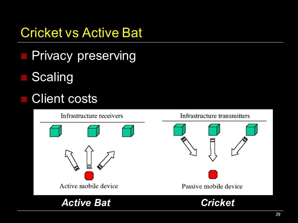 29 Cricket vs Active Bat Privacy preserving Scaling Client costs Active Bat Cricket