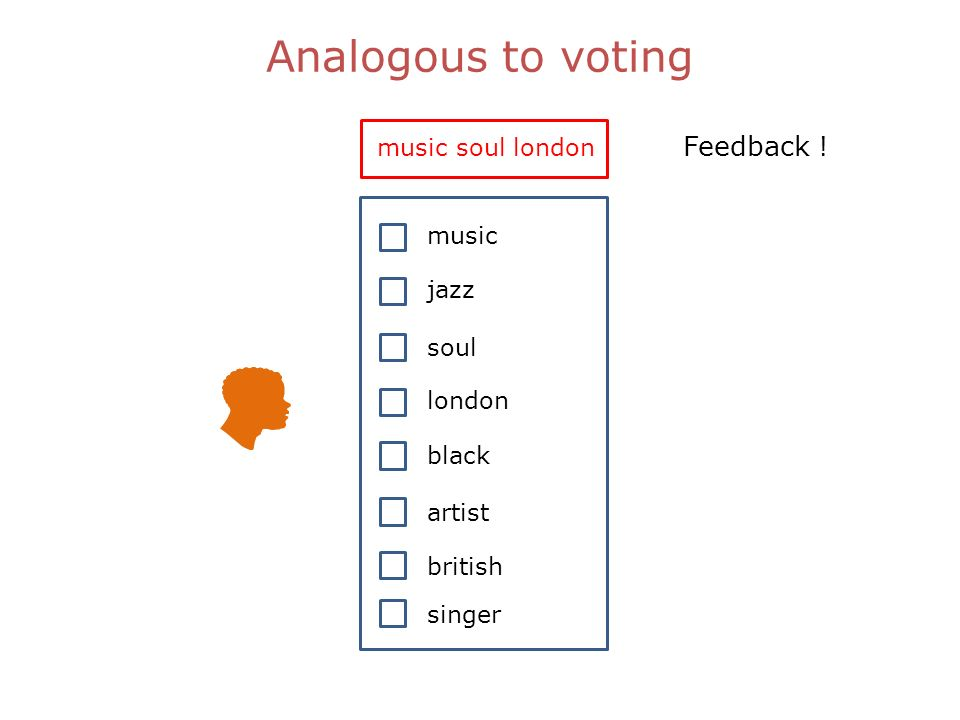 Analogous to voting music soul london music soul jazz london black artist british singer Feedback !