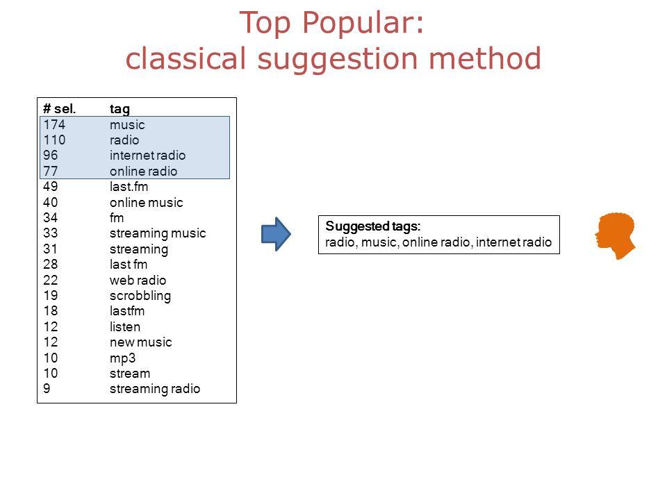 Top Popular: classical suggestion method # sel.tag 174music 110radio 96internet radio 77online radio 49last.fm 40online music 34fm 33streaming music 31streaming 28last fm 22web radio 19scrobbling 18lastfm 12listen 12new music 10mp3 10stream 9streaming radio Suggested tags: radio, music, online radio, internet radio