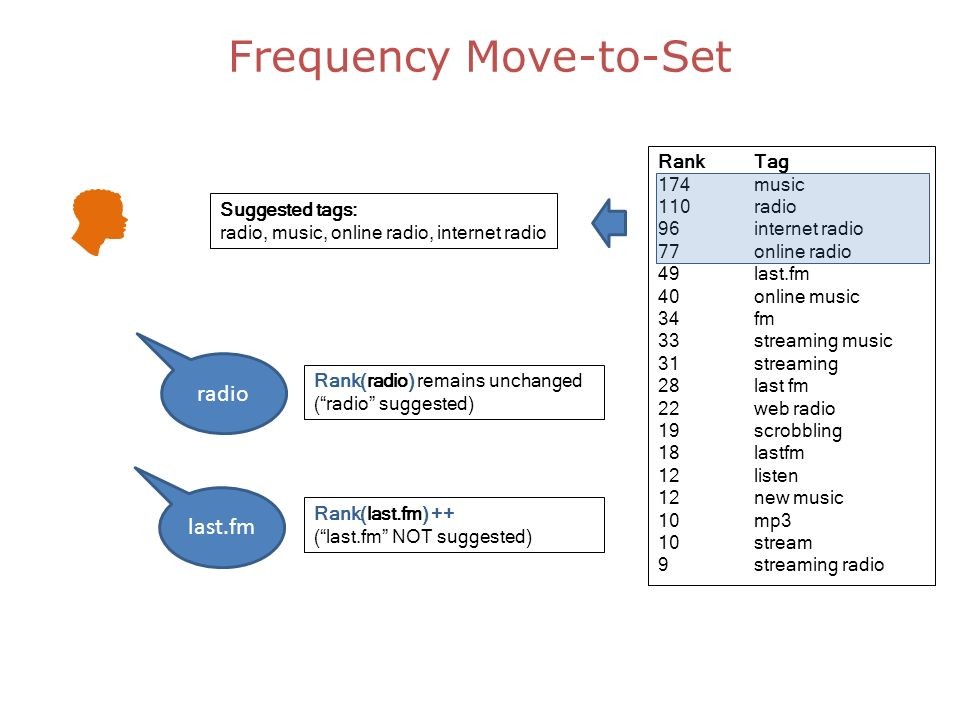 Frequency Move-to-Set RankTag 174music 110radio 96internet radio 77online radio 49last.fm 40online music 34fm 33streaming music 31streaming 28last fm 22web radio 19scrobbling 18lastfm 12listen 12new music 10mp3 10stream 9streaming radio Suggested tags: radio, music, online radio, internet radio radio last.fm Rank(radio) remains unchanged (radio suggested) Rank(last.fm) ++ (last.fm NOT suggested)