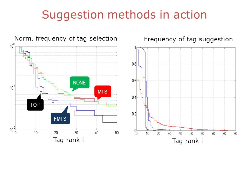 Suggestion methods in action Tag rank i Frequency of tag suggestion TOP FMTS MTS NONE Tag rank i Norm.