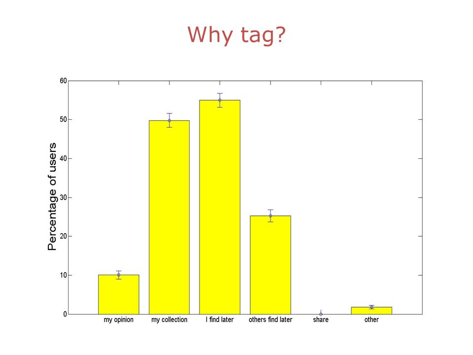 Familiarity with tagging Email domainUsers microsoft.com44% hotmail.com15% gmail.com11% other30% Tagging frequencyUsers daily15% weekly25% monthly17% less frequently40% still used infrequently by many