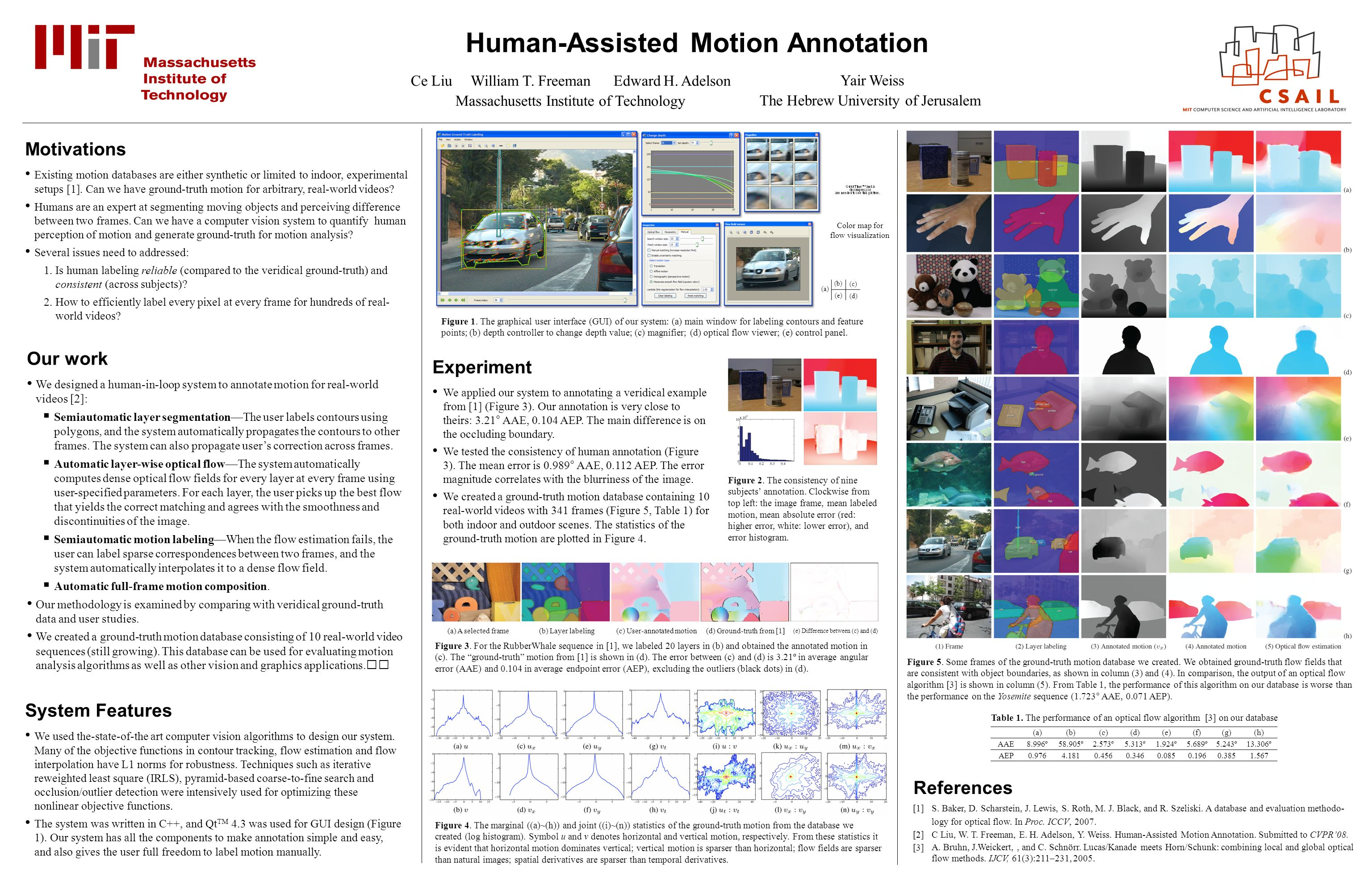 Human-Assisted Motion Annotation Ce Liu William T.