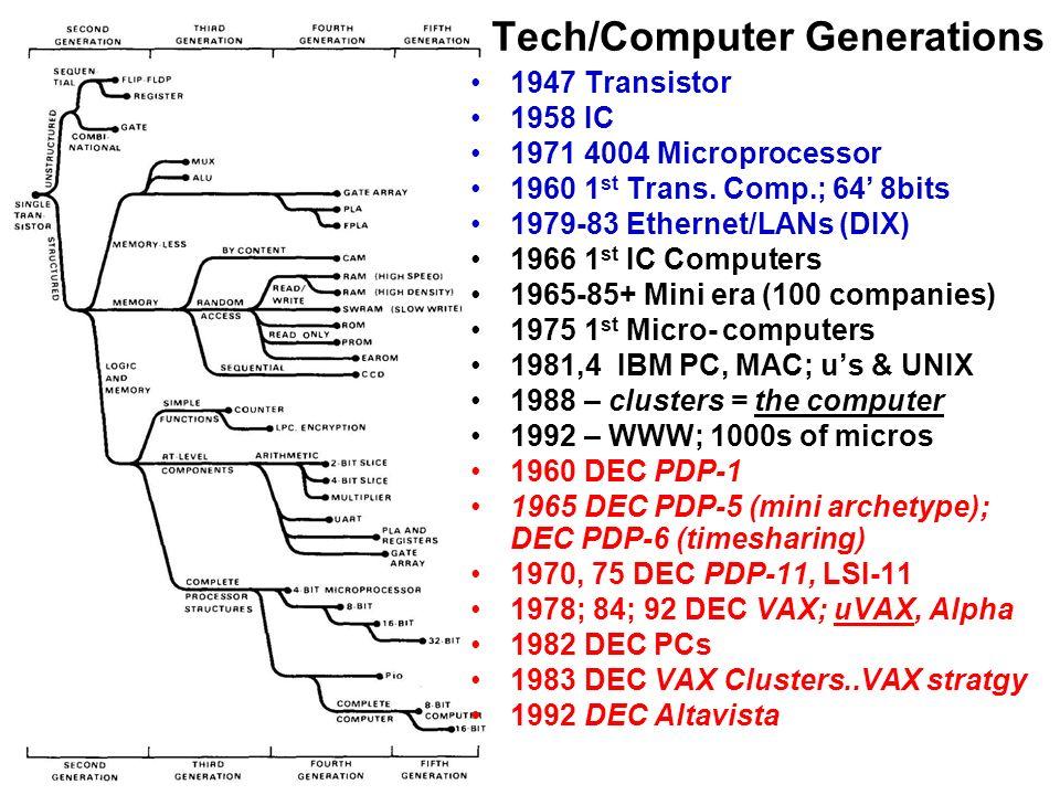 Tech/Computer Generations 1947 Transistor 1958 IC 1971 4004 Microprocessor 1960 1 st Trans. Comp.; 64 8bits 1979-83 Ethernet/LANs (DIX) 1966 1 st IC C