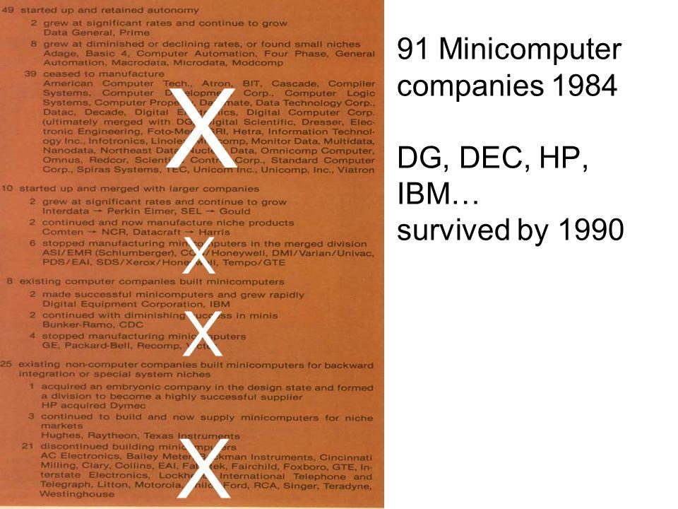91 Minicomputer companies 1984 DG, DEC, HP, IBM… survived by 1990 X X X X