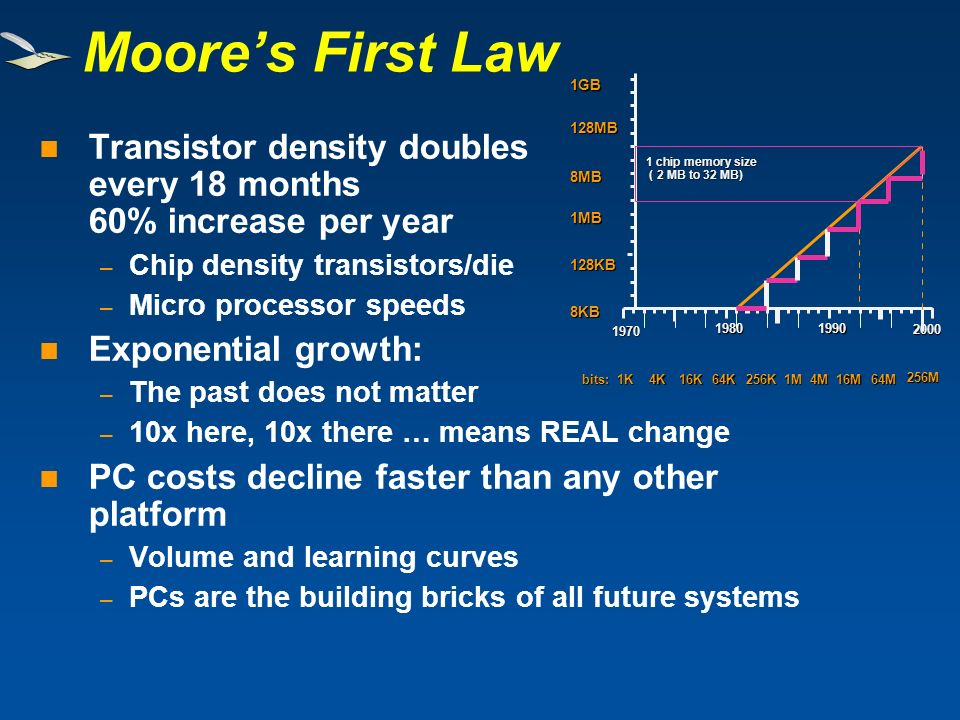 Transistor density doubles every 18 months 60% increase per year – Chip density transistors/die – Micro processor speeds Exponential growth: – The pas
