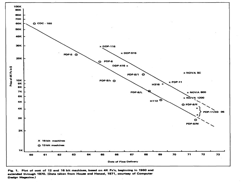 Computing Laws Minicomputer price decline