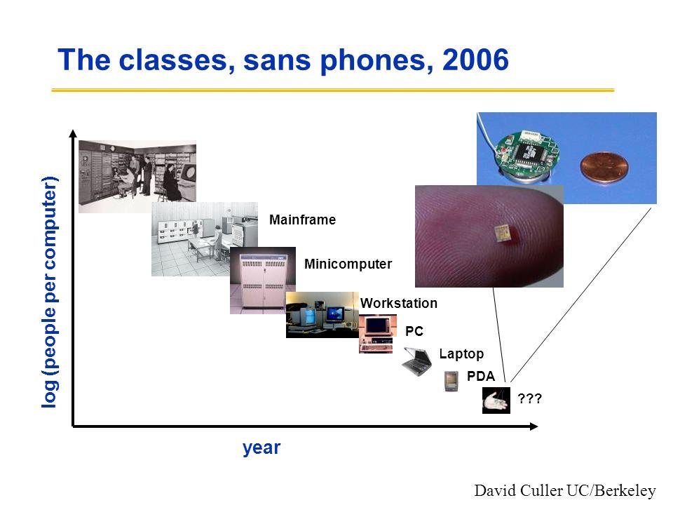 The classes, sans phones, 2006 year log (people per computer) Mainframe Minicomputer Workstation PCLaptop PDA ??? David Culler UC/Berkeley