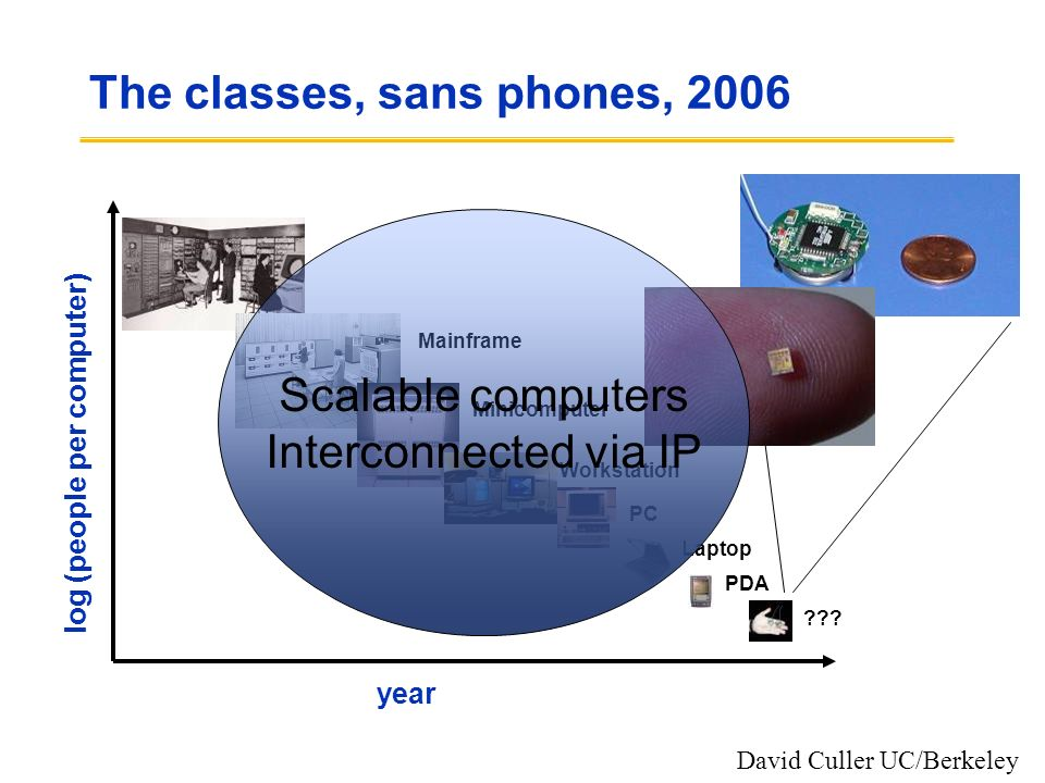 The classes, sans phones, 2006 year log (people per computer) Mainframe Minicomputer Workstation PCLaptop PDA ??? David Culler UC/Berkeley Scalable co