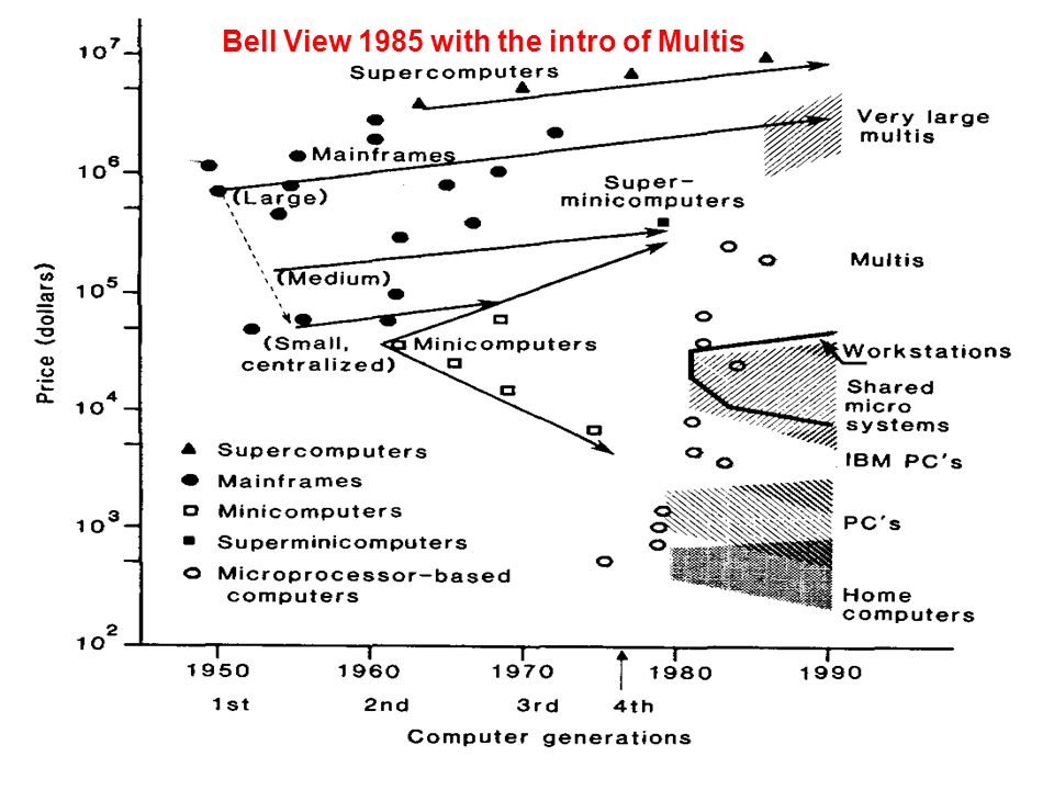 Evolution of classes c 1985 Science Bell View 1985 with the intro of Multis