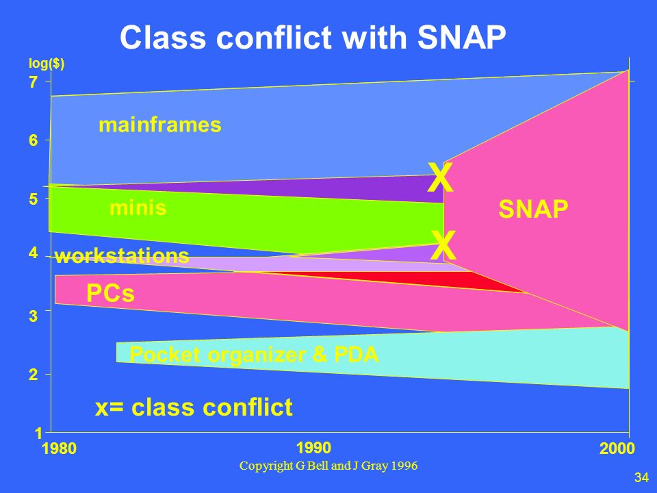 34 Copyright G Bell and J Gray 1996 Class conflict with SNAP 1980 1990 2000 2 3 4 5 6 7 1 log($) minis mainframes Pocket organizer & PDA x= class conflict workstations PCs X X SNAP
