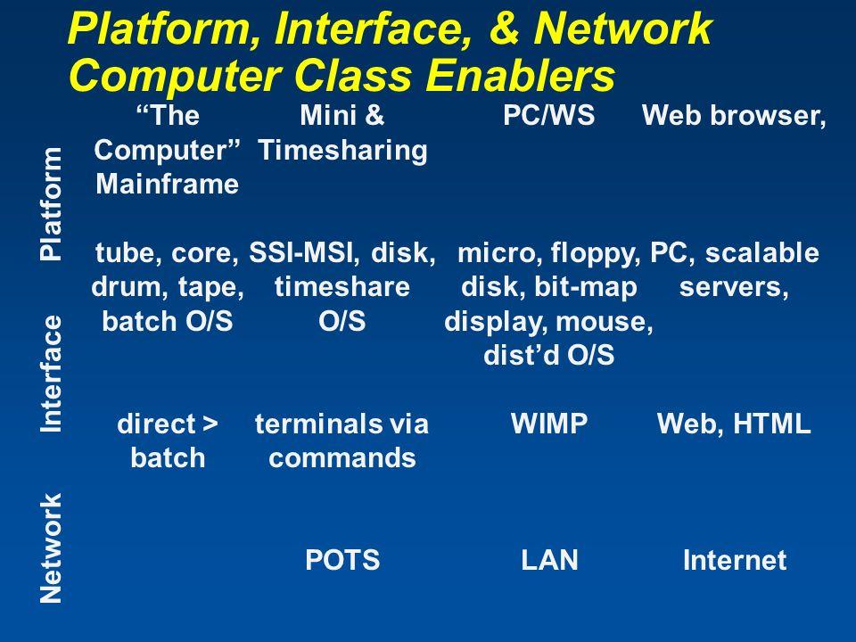 Platform, Interface, & Network Computer Class Enablers NetworkInterfacePlatform The Computer Mainframe tube, core, drum, tape, batch O/S direct > batc