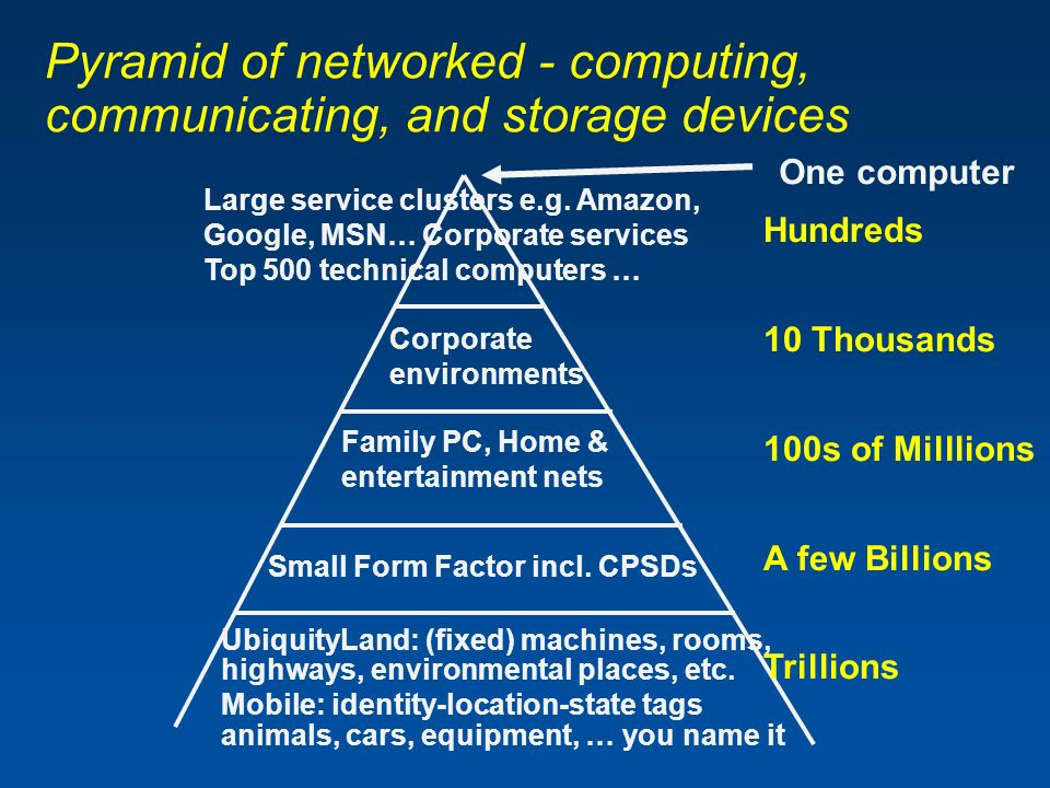 Pyramid of networked - computing, communicating, and storage devices Large service clusters e.g.