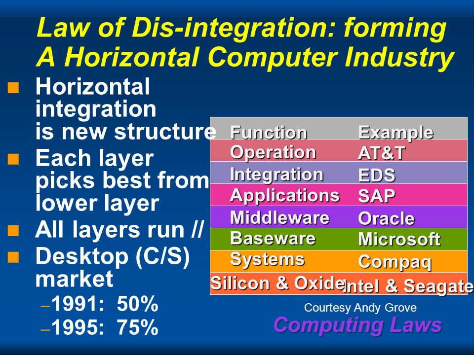 Computing Laws Law of Dis-integration: forming A Horizontal Computer Industry Horizontal integration is new structure Each layer picks best from lower
