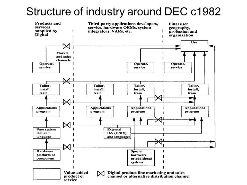 Structure of industry around DEC c1982