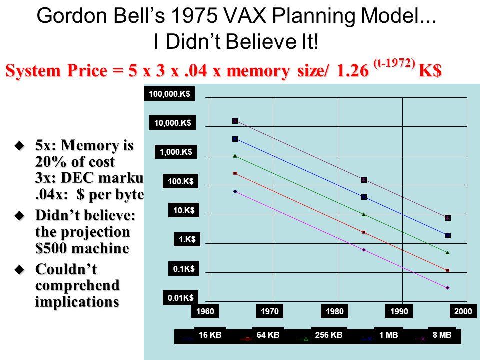 Gordon Bells 1975 VAX Planning Model... I Didnt Believe It! 5x: Memory is 20% of cost 3x: DEC markup.04x: $ per byte 5x: Memory is 20% of cost 3x: DEC