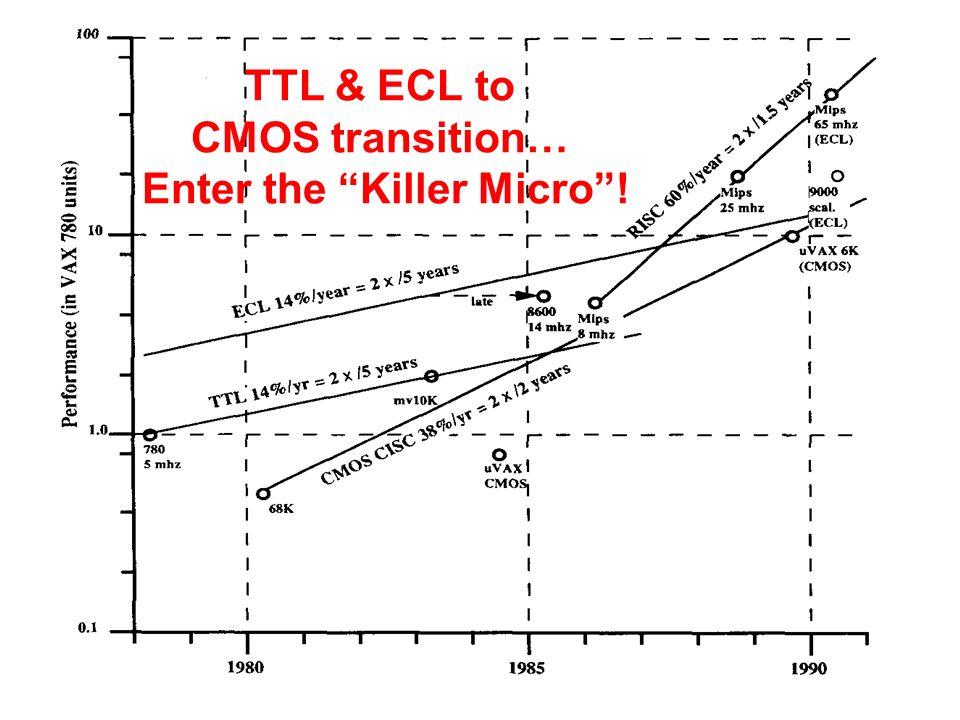 TTL & ECL to CMOS transition… Enter the Killer Micro!