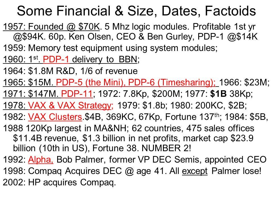 Some Financial & Size, Dates, Factoids 1957: Founded @ $70K. 5 Mhz logic modules. Profitable 1st yr @$94K. 60p. Ken Olsen, CEO & Ben Gurley, PDP-1 @$1