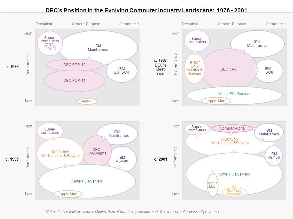 DECs Position in the Evolving Computer Industry Landscape: 1976 - 2001 Provided Courtesy of Paul Kampas © All Rights Reserved Notes: Only selected sys