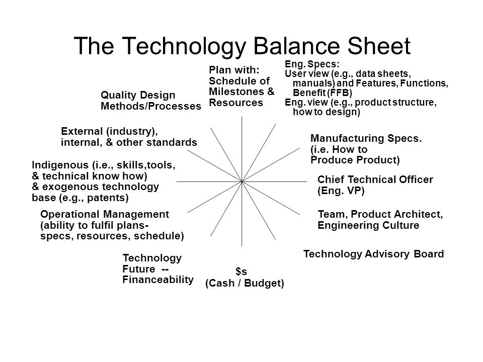 The Technology Balance Sheet Technology Advisory Board Team, Product Architect, Engineering Culture Chief Technical Officer (Eng. VP) Manufacturing Sp