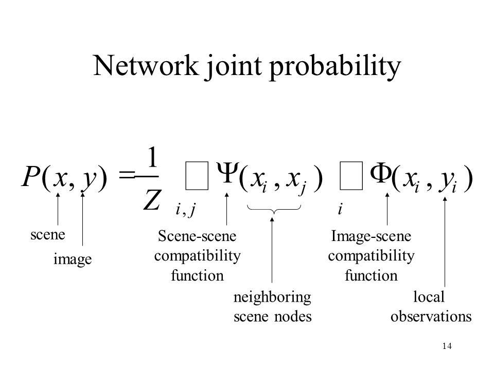 14 Network joint probability scene image Scene-scene compatibility function neighboring scene nodes local observations Image-scene compatibility function i ii ji ji yxxx Z yxP),(),( 1 ),(,