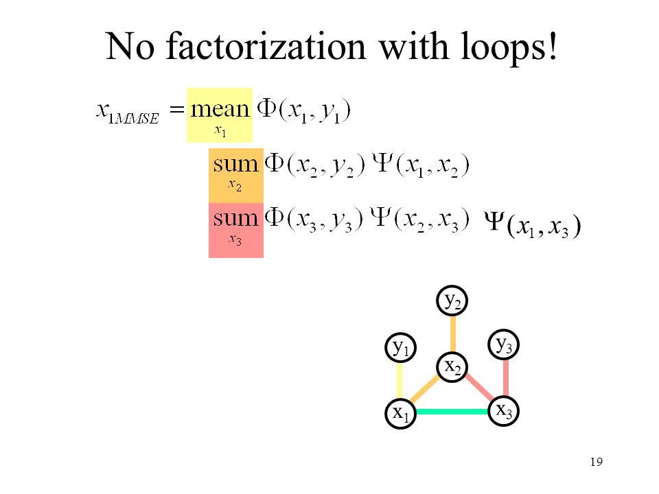 19 No factorization with loops! y1y1 x1x1 y2y2 x2x2 y3y3 x3x3 31 ),(xx