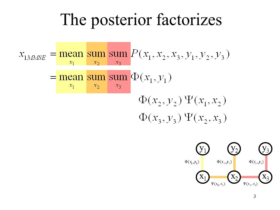 3 The posterior factorizes y1y1 x1x1 y2y2 x2x2 y3y3 x3x3