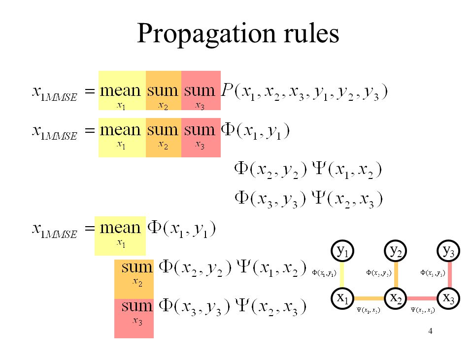 15 In order to use MRFs: Given observations y, and the parameters of the MRF, how infer the hidden variables, x.