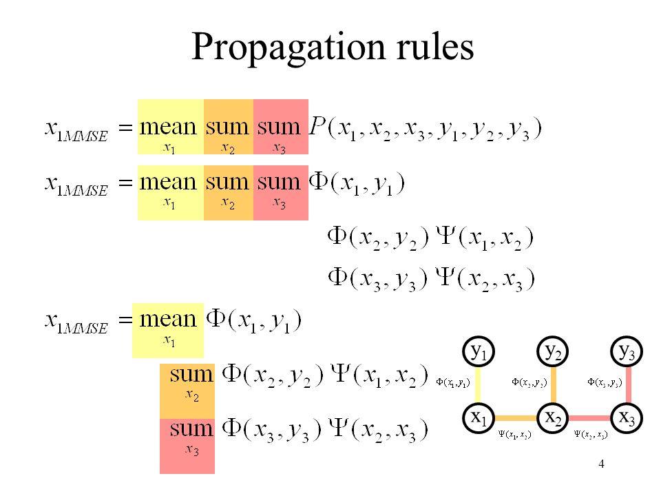 4 Propagation rules y1y1 x1x1 y2y2 x2x2 y3y3 x3x3