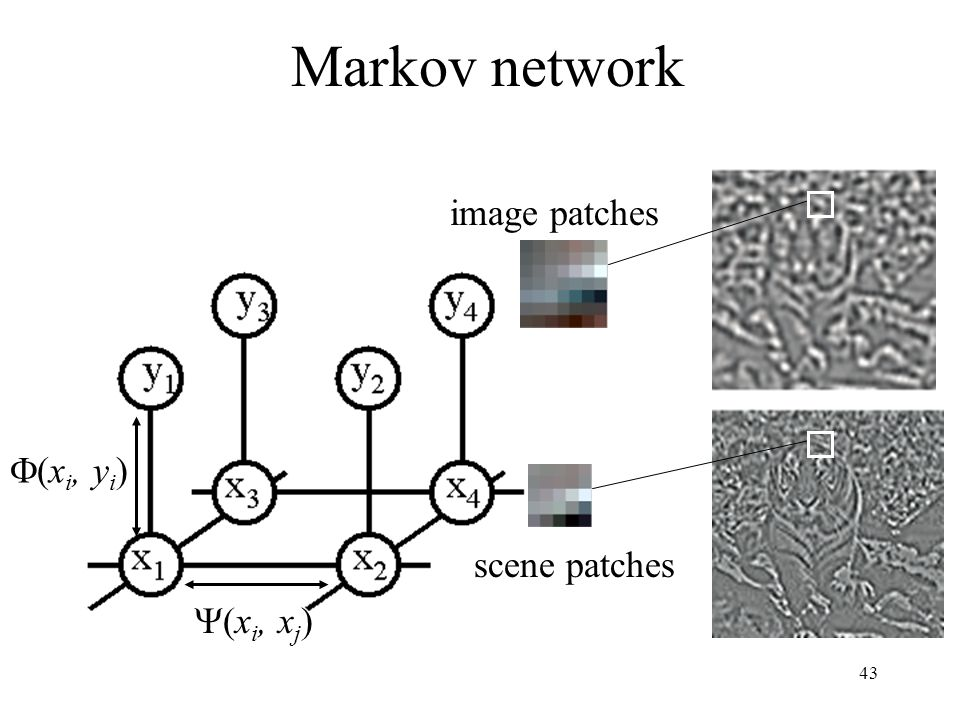 43 Markov network image patches (x i, y i ) (x i, x j ) scene patches