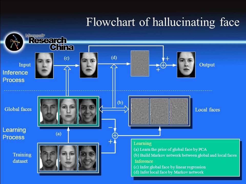 Flowchart of hallucinating face Learning Process Inference Process Training dataset Global faces Local faces Learning (a) Learn the prior of global face by PCA (b) Build Markov network between global and local faces Inference (c) Infer global face by linear regression (d) Infer local face by Markov network (c) (d) (a) (b) InputOutput