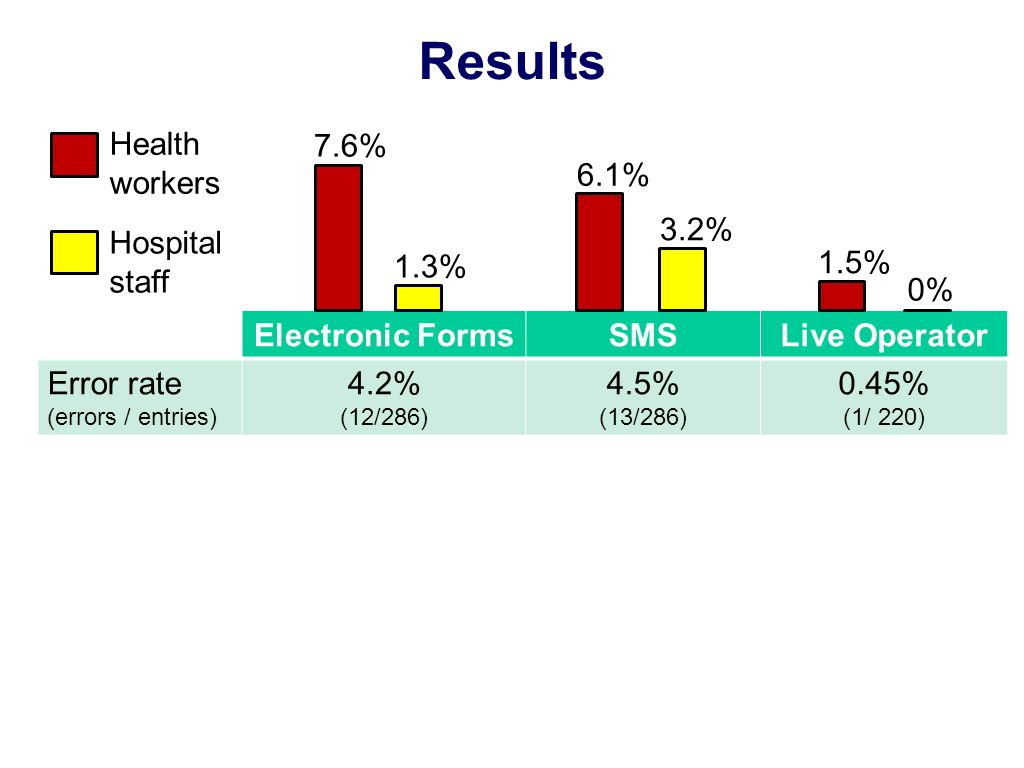 Results Electronic FormsSMSLive Operator Error rate (errors / entries) 4.2% (12/286) 4.5% (13/286) 0.45% (1/ 220) 1.3% 7.6% 3.2% 6.1% 1.5% 0% Health workers Hospital staff
