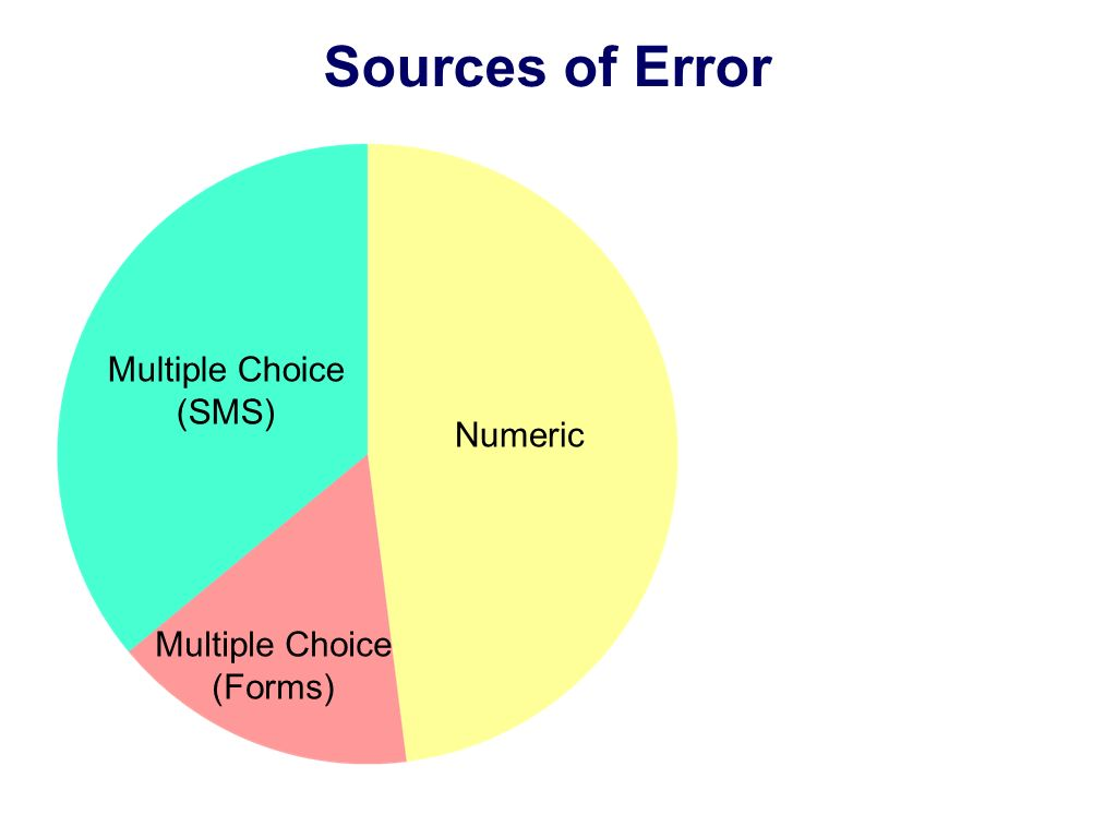 Sources of Error Multiple Choice (SMS) Multiple Choice (Forms) Numeric
