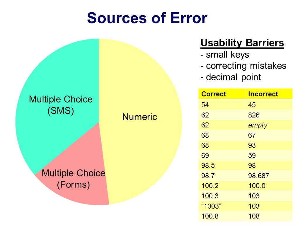 Sources of Error Usability Barriers - small keys - correcting mistakes - decimal point CorrectIncorrect 5445 62826 62empty 6867 6893 6959 98.598 98.798.687 100.2100.0 100.3103 1003103 100.8108 Multiple Choice (SMS) Multiple Choice (Forms) Numeric