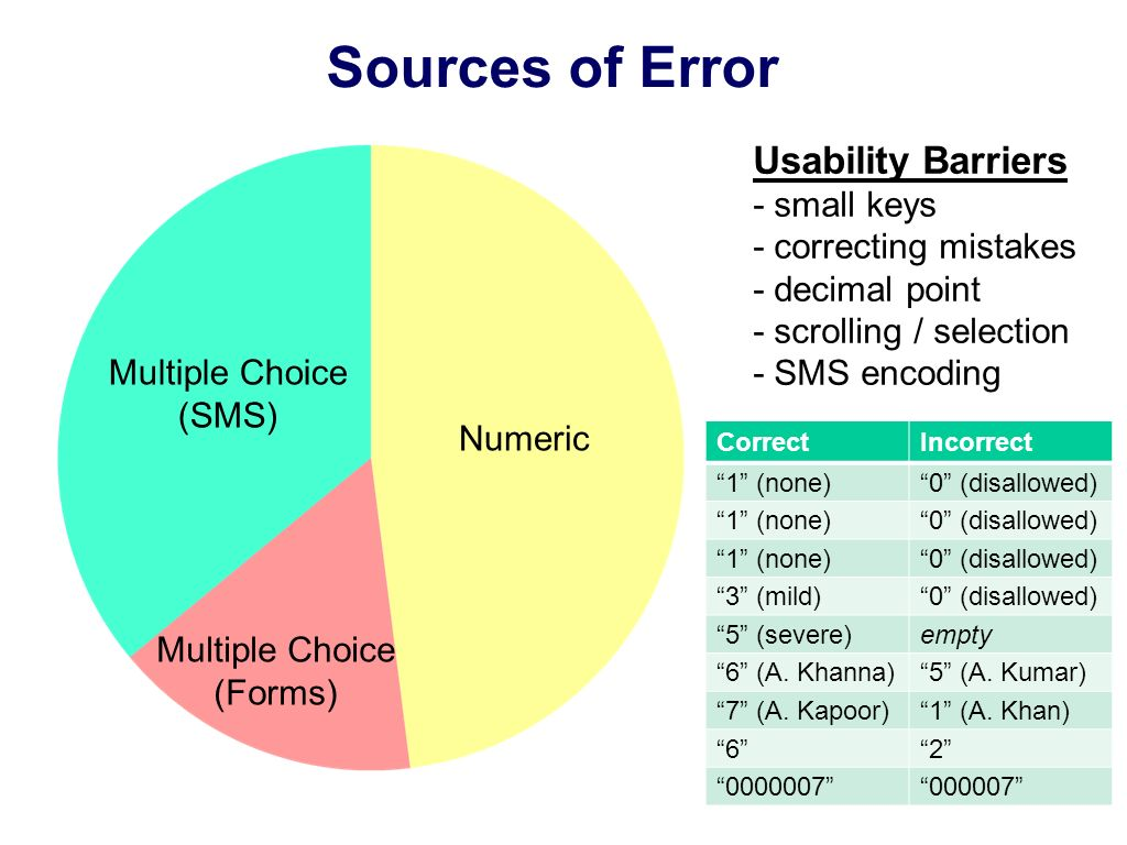 Sources of Error Usability Barriers - small keys - correcting mistakes - decimal point - scrolling / selection - SMS encoding CorrectIncorrect 1 (none)0 (disallowed) 1 (none)0 (disallowed) 1 (none)0 (disallowed) 3 (mild)0 (disallowed) 5 (severe)empty 6 (A.