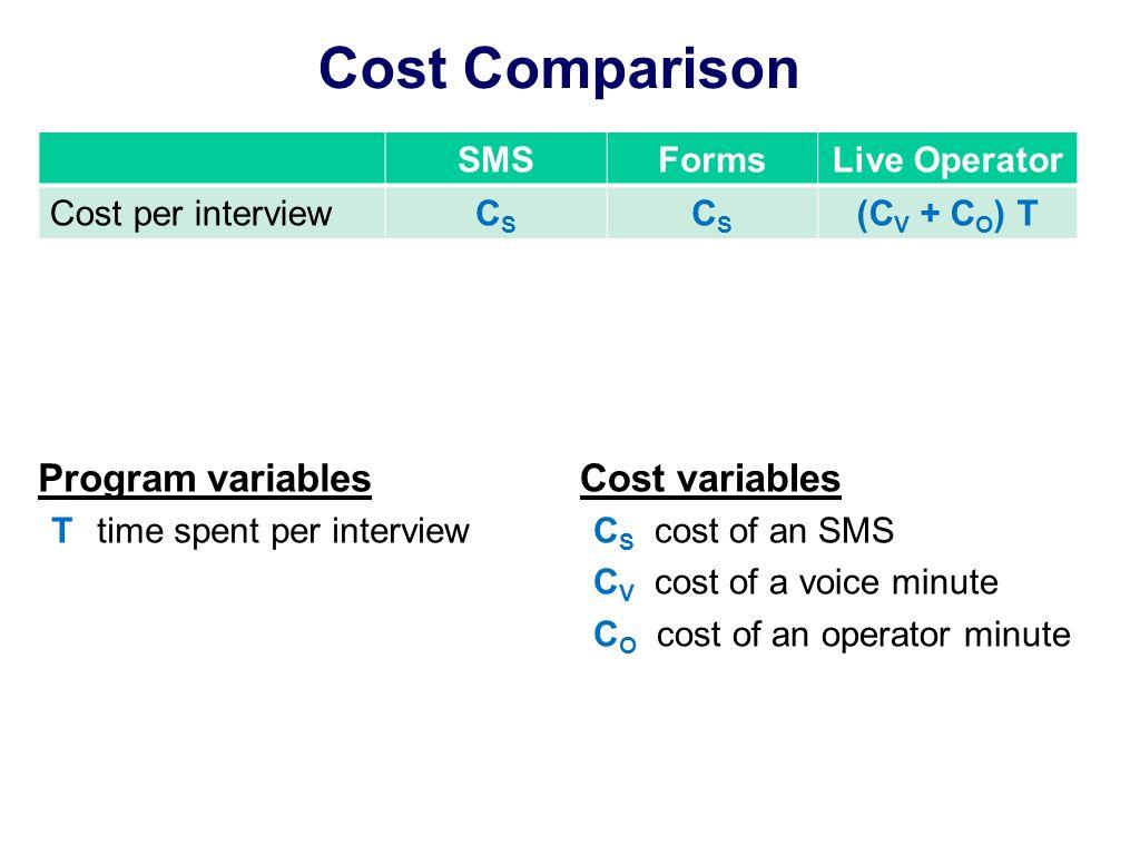 Cost Comparison SMSFormsLive Operator Cost per interviewCSCS CSCS (C V + C O ) T Program variables T time spent per interview Cost variables C S cost
