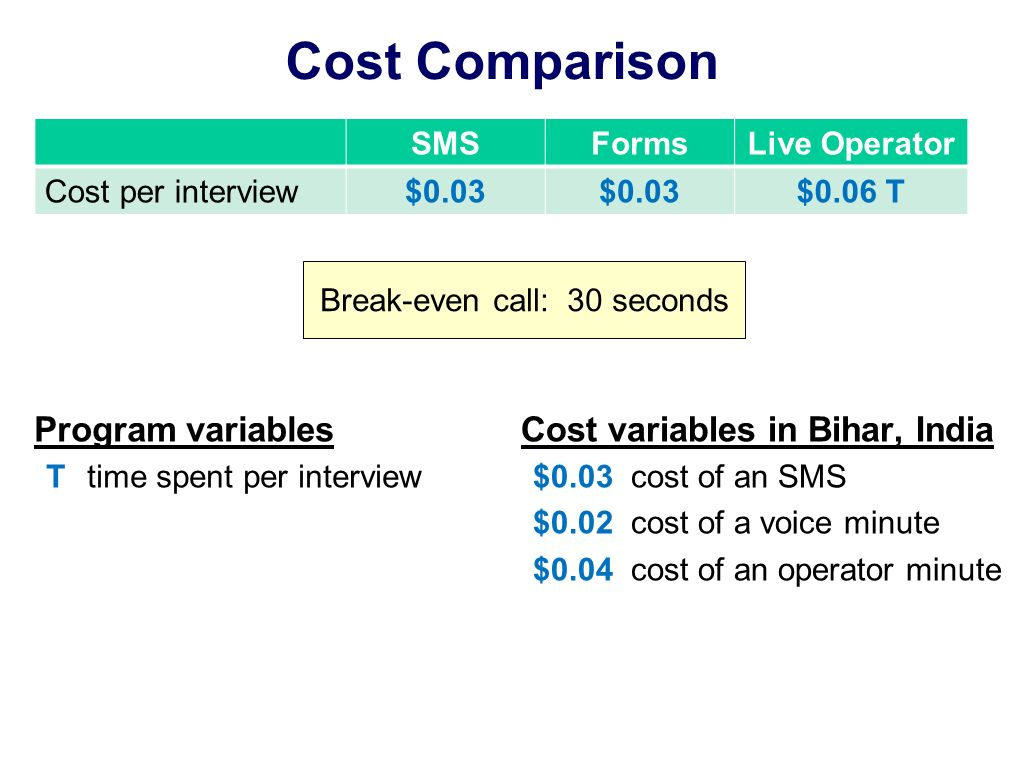 Cost Comparison Program variables T time spent per interview SMSFormsLive Operator Cost per interview$0.03 $0.06 T Cost variables in Bihar, India $0.03 cost of an SMS $0.02 cost of a voice minute $0.04 cost of an operator minute Break-even call: 30 seconds
