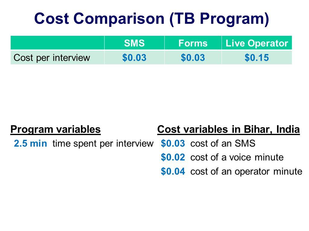 Cost Comparison (TB Program) Program variables 2.5 min time spent per interview SMSFormsLive Operator Cost per interview$0.03 $0.15 Cost variables in