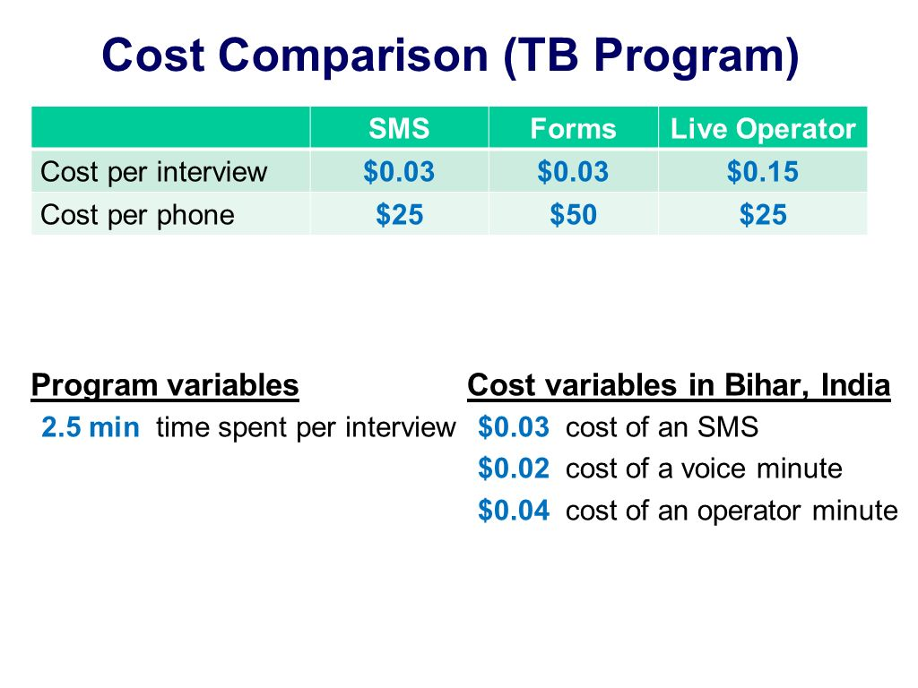 Cost Comparison (TB Program) Program variables 2.5 min time spent per interview SMSFormsLive Operator Cost per interview$0.03 $0.15 Cost per phone$25$