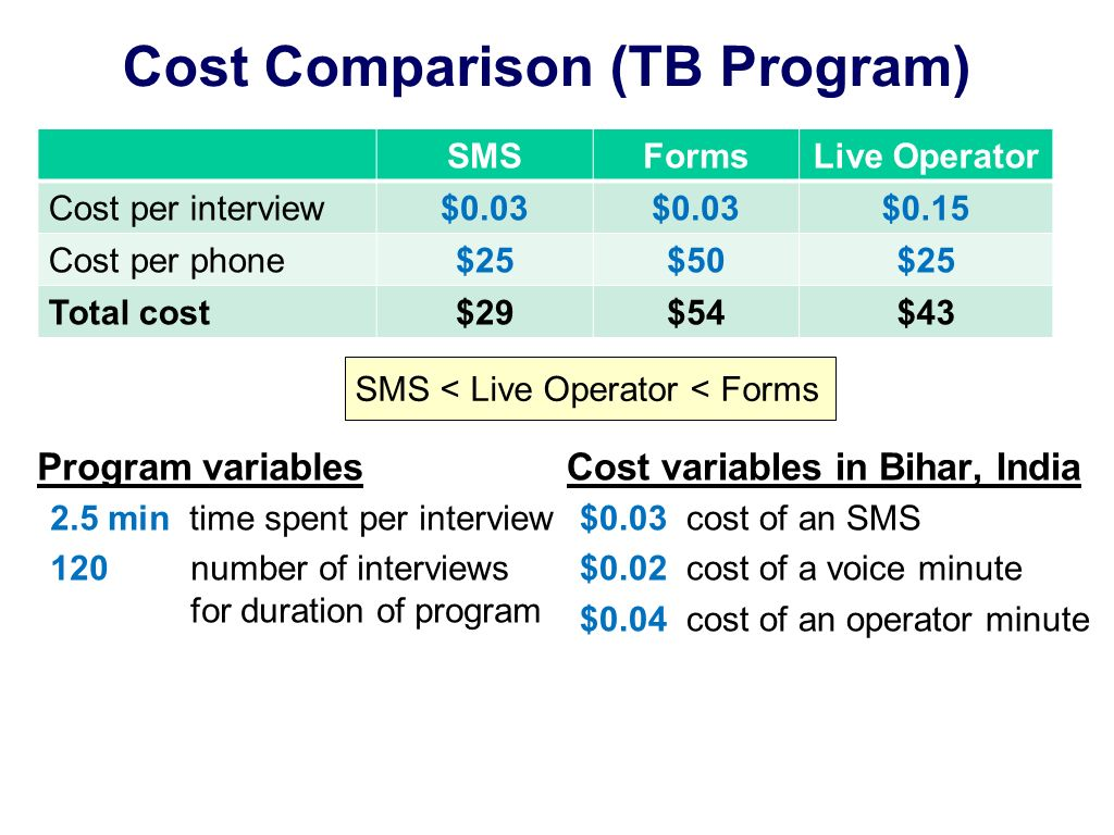 Cost Comparison (TB Program) Program variables 2.5 min time spent per interview 120 number of interviews for duration of program SMSFormsLive Operator Cost per interview$0.03 $0.15 Cost per phone$25$50$25 Total cost$29$54$43 Cost variables in Bihar, India $0.03 cost of an SMS $0.02 cost of a voice minute $0.04 cost of an operator minute SMS < Live Operator < Forms