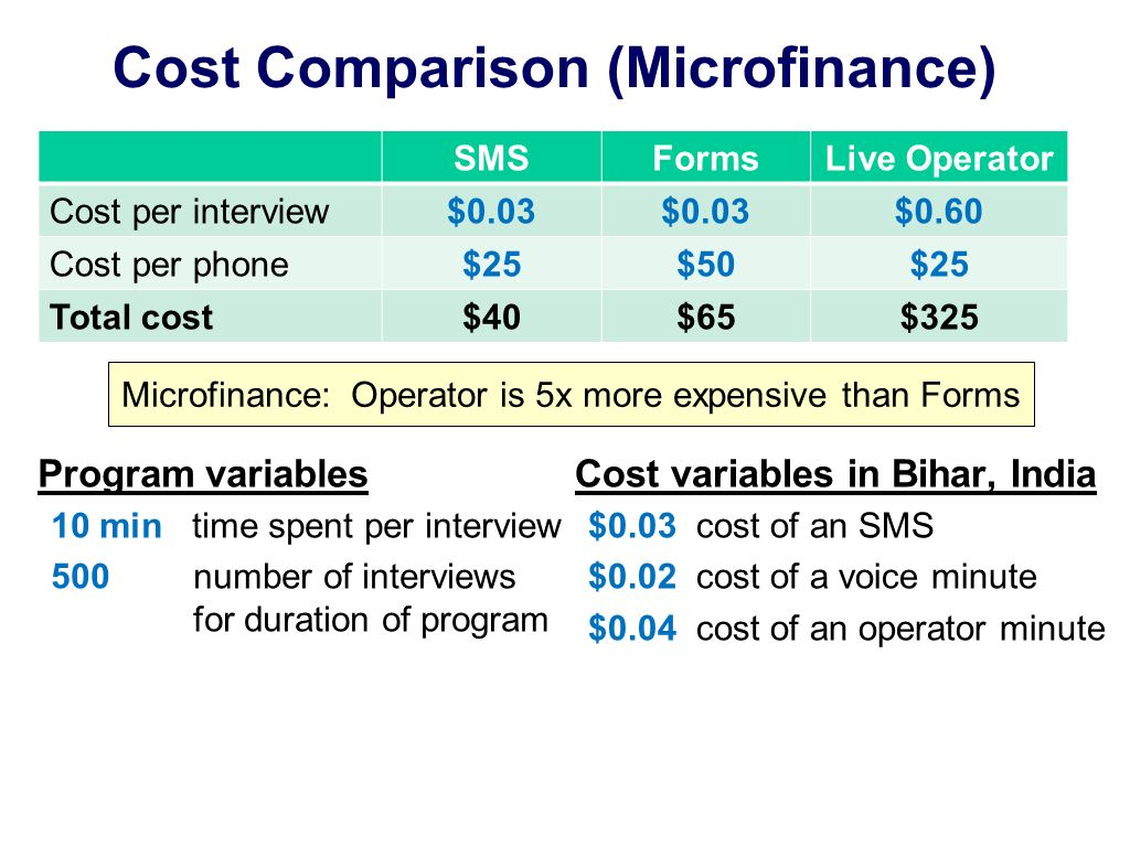 Cost Comparison (Microfinance) Program variables 10 min time spent per interview 500 number of interviews for duration of program SMSFormsLive Operator Cost per interview$0.03 $0.60 Cost per phone$25$50$25 Total cost$40$65$325 Cost variables in Bihar, India $0.03 cost of an SMS $0.02 cost of a voice minute $0.04 cost of an operator minute Microfinance: Operator is 5x more expensive than Forms