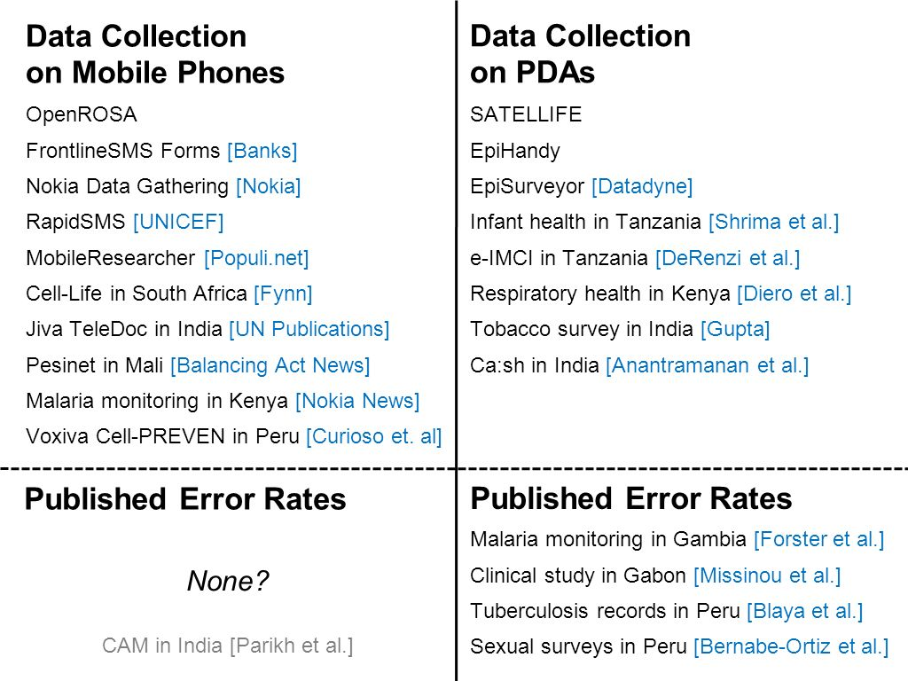 Published Error Rates Malaria monitoring in Gambia [Forster et al.] Clinical study in Gabon [Missinou et al.] Tuberculosis records in Peru [Blaya et al.] Sexual surveys in Peru [Bernabe-Ortiz et al.] Published Error Rates None.