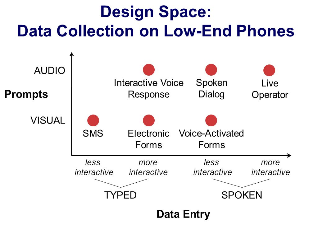 Design Space: Data Collection on Low-End Phones Data Entry Prompts AUDIO VISUAL TYPEDSPOKEN less interactive more interactive less interactive more in